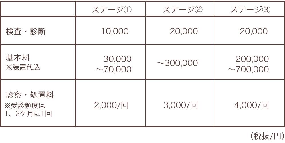 診察料の表